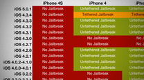 Click here to read Not Sure If You Can Jailbreak Your iPhone, iPad, or iPod touch?  Consult This Helpful Chart!