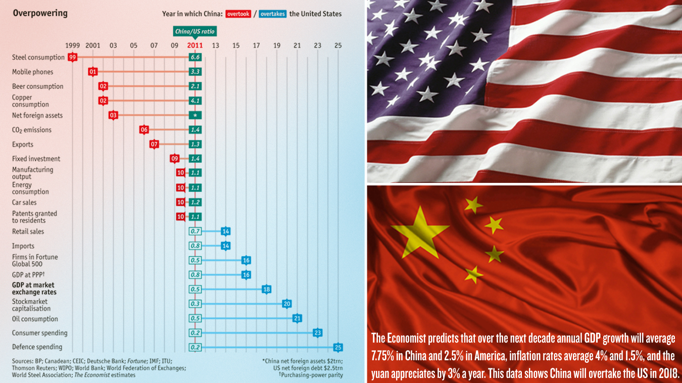 ChinaUSGDP When Will Chinas Economy Leapfrog The U.S.?  Check Out This Brilliant Calculator From The Economist