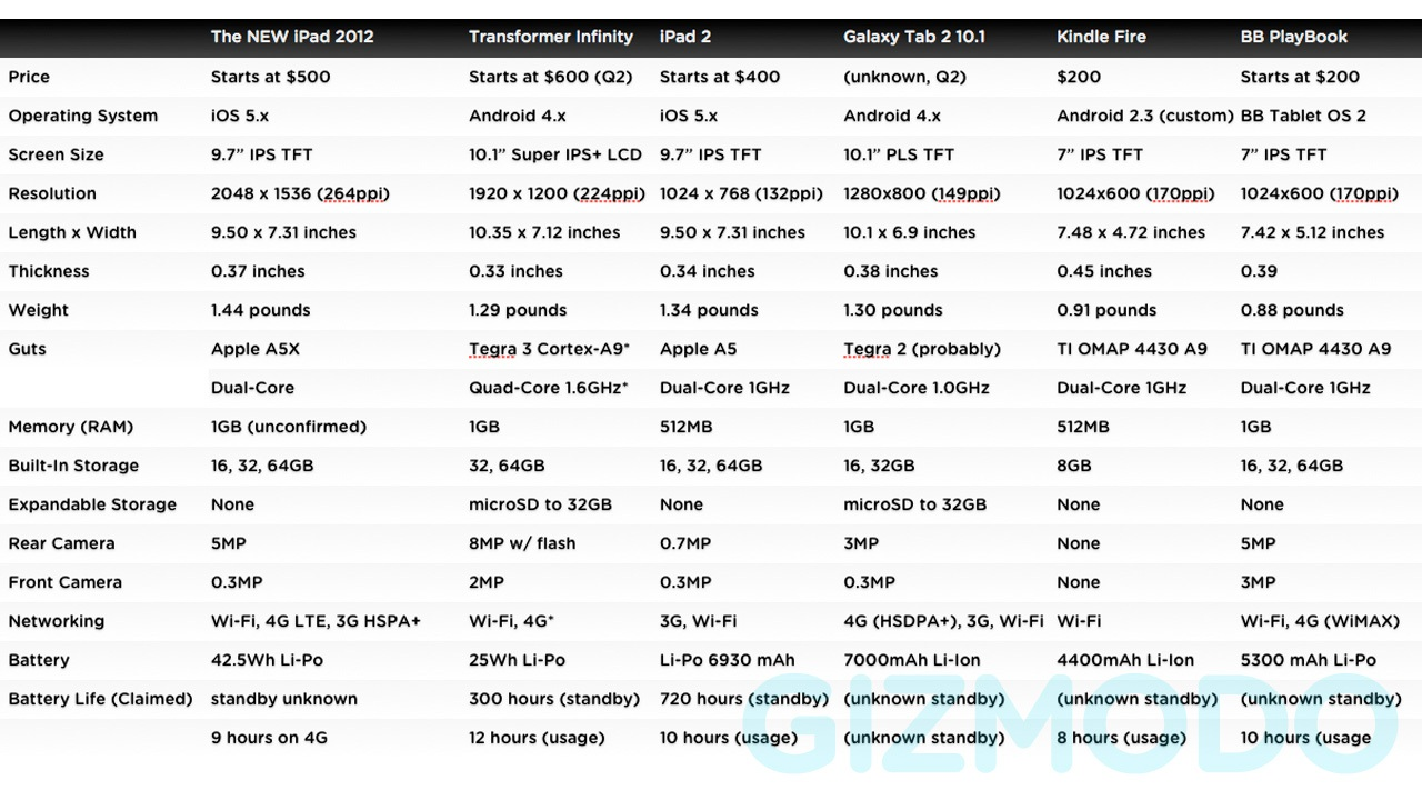 Click here to read The New iPad Comparison: How It Stacks Up to Other Leading Tablets
