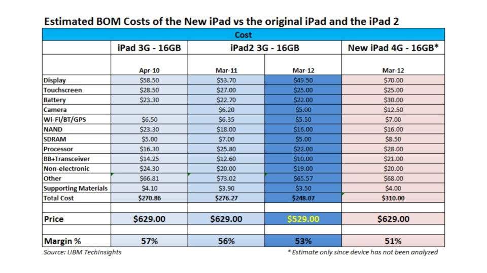 Click here to read The 4G LTE iPad May or May Not Cost $310 to Build