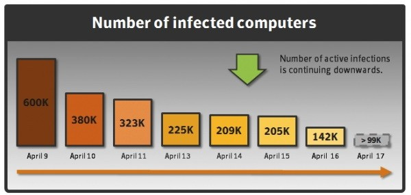 Around 140,000 Apple machines still infected with Flashback malware, says Symantec