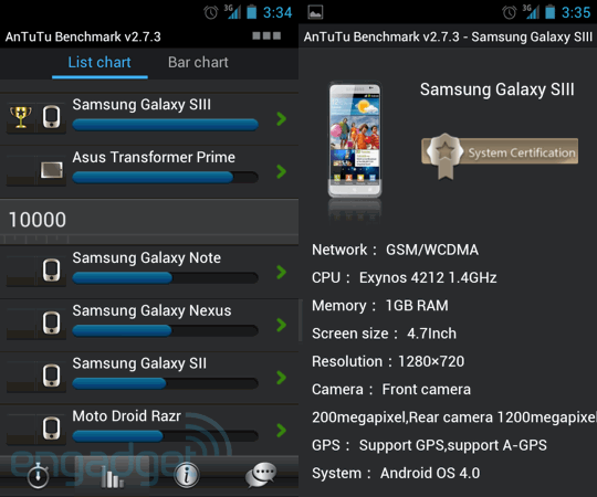 AnTuTu pegs Galaxy S III as most powerful Android device, potentially reveals its specs
